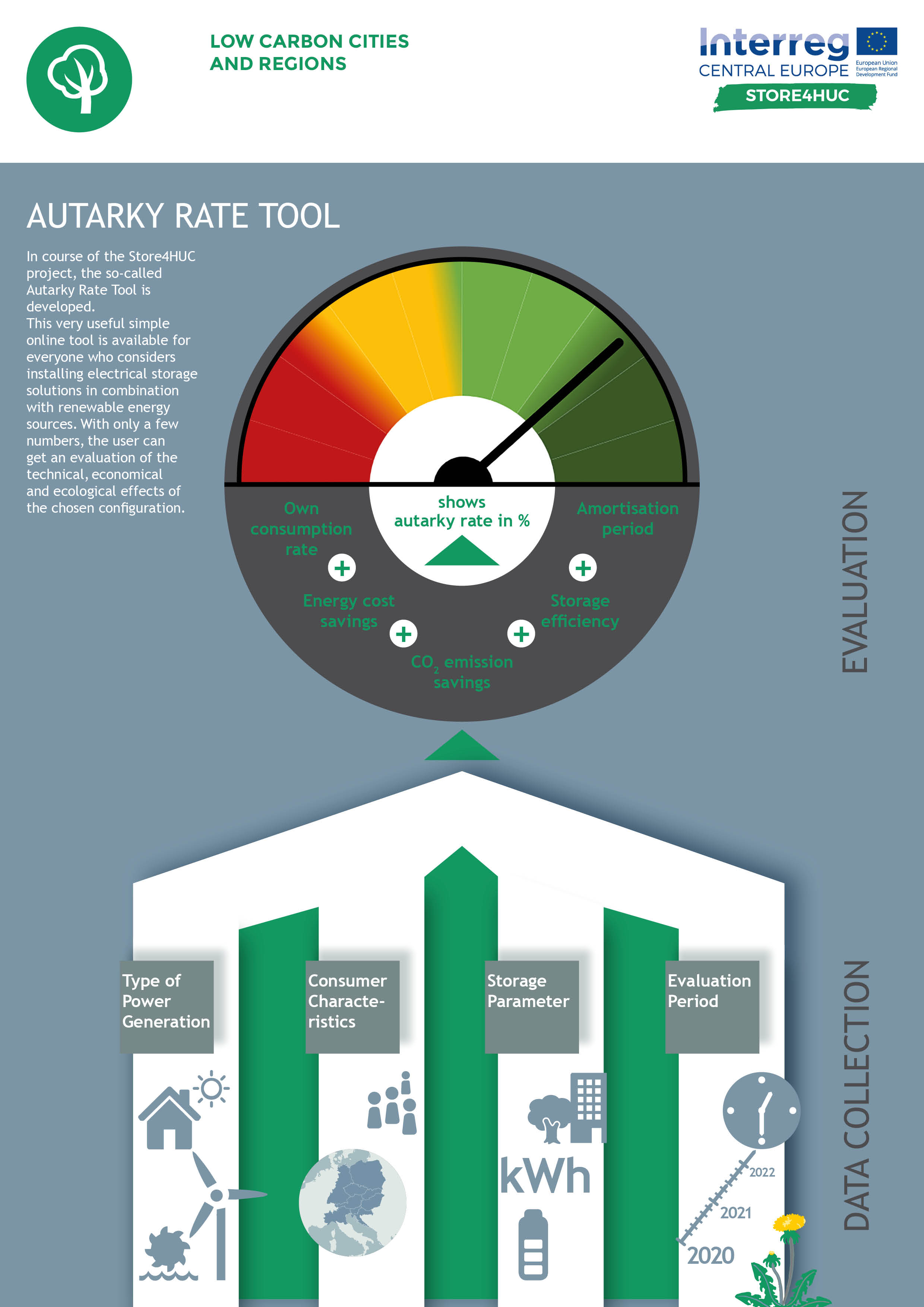 Autarky Rate Tool Infographics