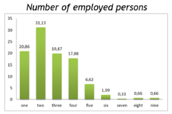 Number of employed persons