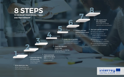 8 steps from idea to partnership