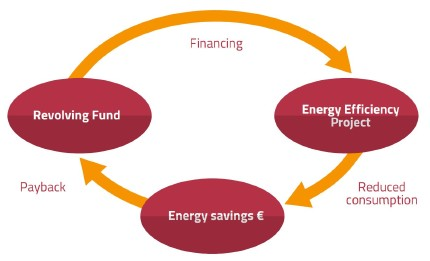 Core functionality of Internal contracting including a revolving fund